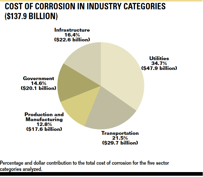 Corrosion costs a lot of money in the U.S.