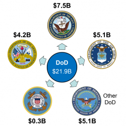 DOD Budget to fight Corrosion
